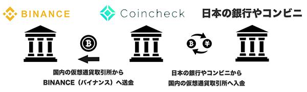 BINANCE(バイナンス)へ日本円が入金できない