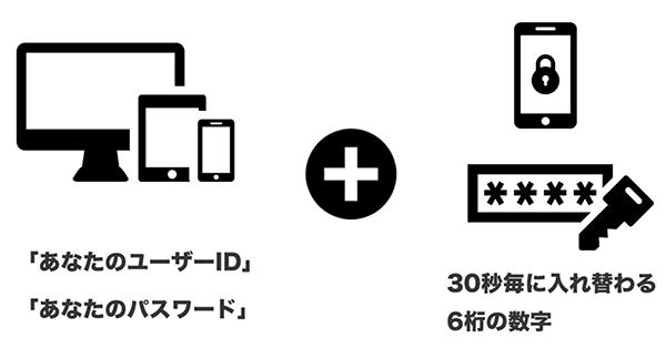 2段階認証アプリの仕組み説明