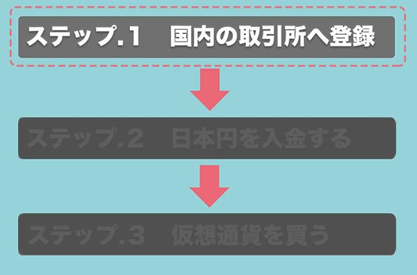 仮想通貨の始め方_ステップ1