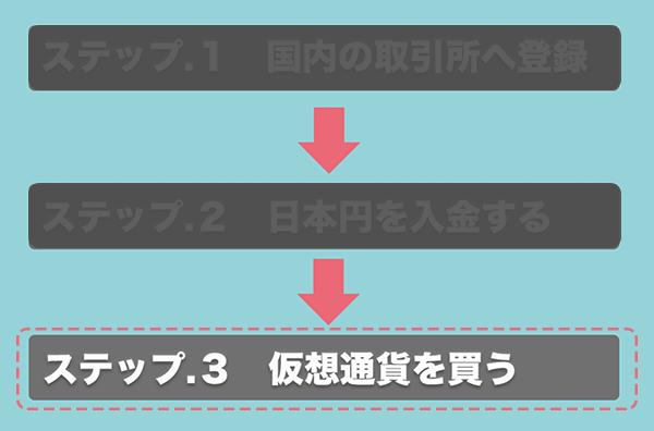 仮想通貨の始め方_ステップ3