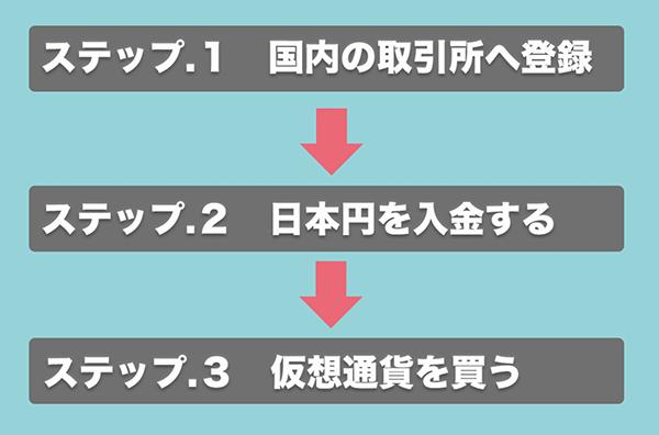 仮想通貨の始め方_3ステップ